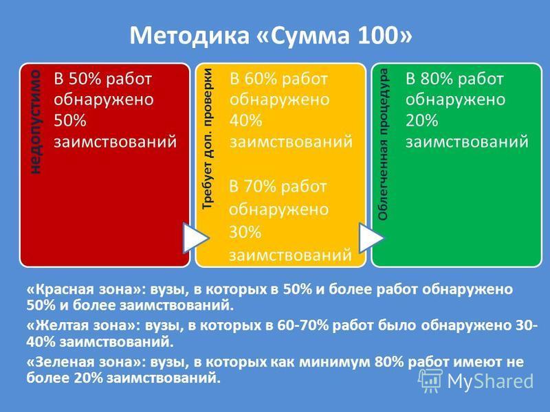 Методика «Сумма 100» «Красная зона»: вузы, в которых в 50% и более работ обнаружено 50% и более заимствований. «Желтая зона»: вузы, в которых в 60-70% работ было обнаружено 30- 40% заимствований. «Зеленая зона»: вузы, в которых как минимум 80% работ