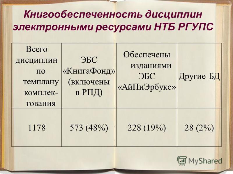 24 Книгообеспеченность дисциплин электронными ресурсами НТБ РГУПС Всего дисциплин по темплану комплек- тования ЭБС «Книга Фонд» (включены в РПД) Обеспечены изданиями ЭБС «Ай ПиЭрбукс» Другие БД 1178573 (48%)228 (19%)28 (2%)