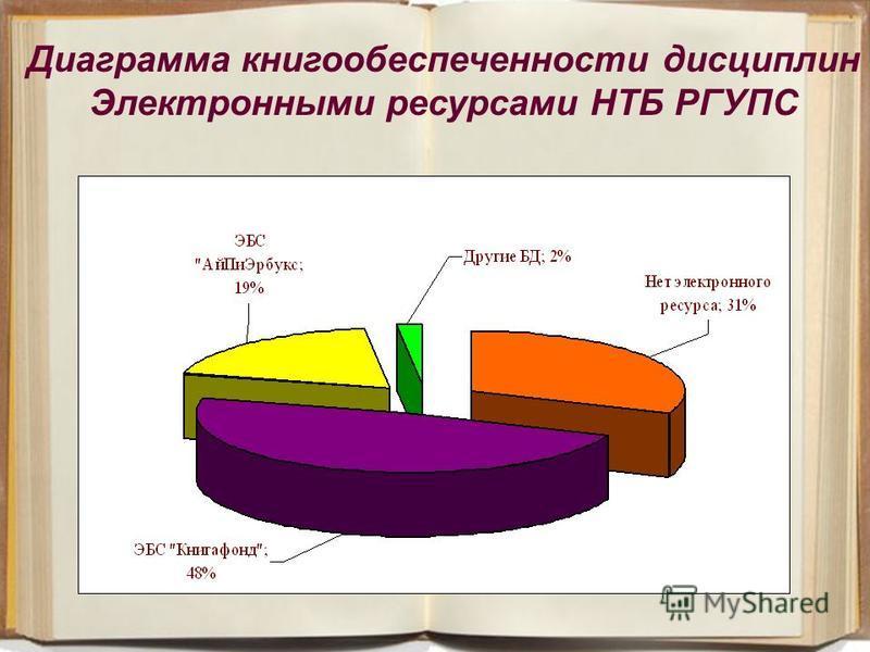 25 Диаграмма книгообеспеченности дисциплин Электронными ресурсами НТБ РГУПС