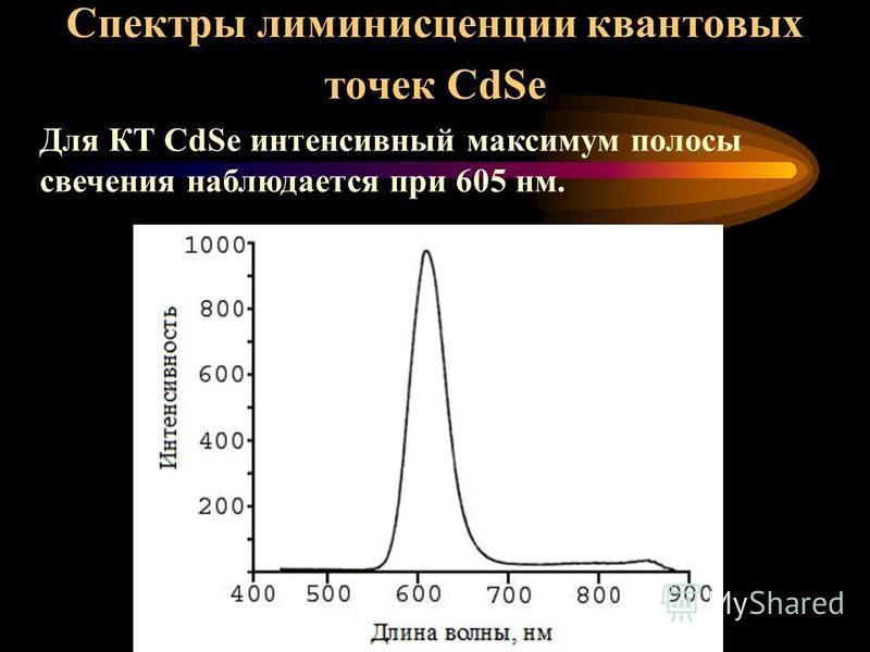 Спектры возбуждения полосы люминесценции 638 нм КТ CdS