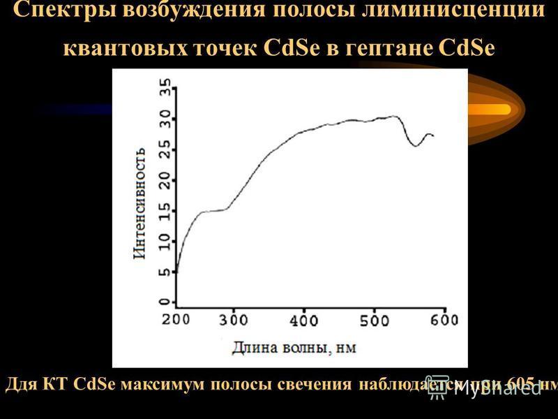 Спектры люминесценции квантовых точек СdSe Для КТ CdSe интенсивный максимум полосы свечения наблюдается при 605 нм.