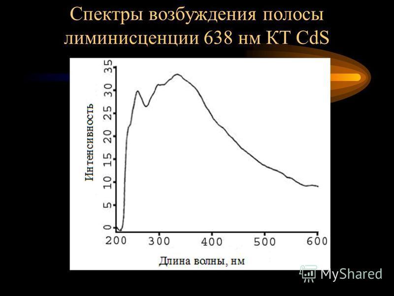 Результаты эксперимента и их обсуждение Спектры люминесценции квантовых точек СdS. появляется полоса излучения с максимумом при 635 нм при комнатной температуре
