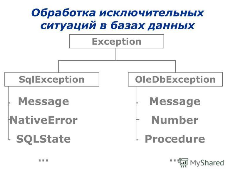 Обработка исключительных ситуаций в базах данных Exception SqlExceptionOleDbException Message NativeError SQLState … Message Number Procedure …