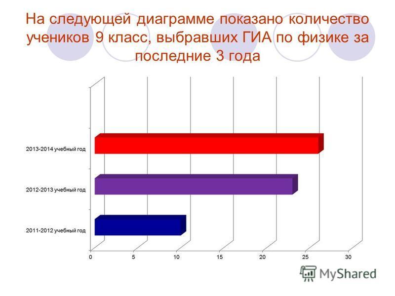 На следующей диаграмме показано количество учеников 9 класс, выбравших ГИА по физике за последние 3 года