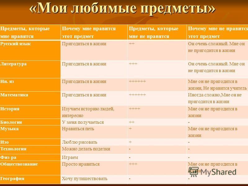 «Мои любимые предметы» Предметы, которые мне нравятся Почему мне нравится этот предмет Предметы, которые мне не нравятся Почему мне не нравится этот предмет Русский язык Пригодиться в жизни++ Он очень сложный. Мне он не пригодится в жизни Литература