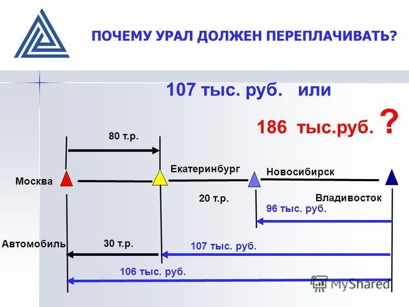 ПОЧЕМУ УРАЛ ДОЛЖЕН ПЕРЕПЛАЧИВАТЬ? Москва Екатеринбург Новосибирск Владивосток Автомобиль 30 т.р. 107 тыс. руб. 106 тыс. руб. 96 тыс. руб. 20 т.р. 107 тыс. руб. или 186 тыс.руб. ? 80 т.р.