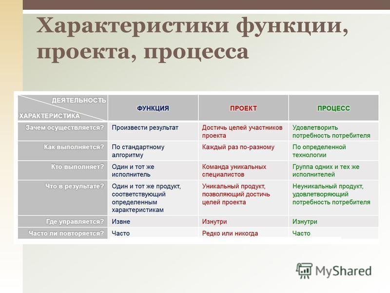 Характеристики функции, проекта, процесса