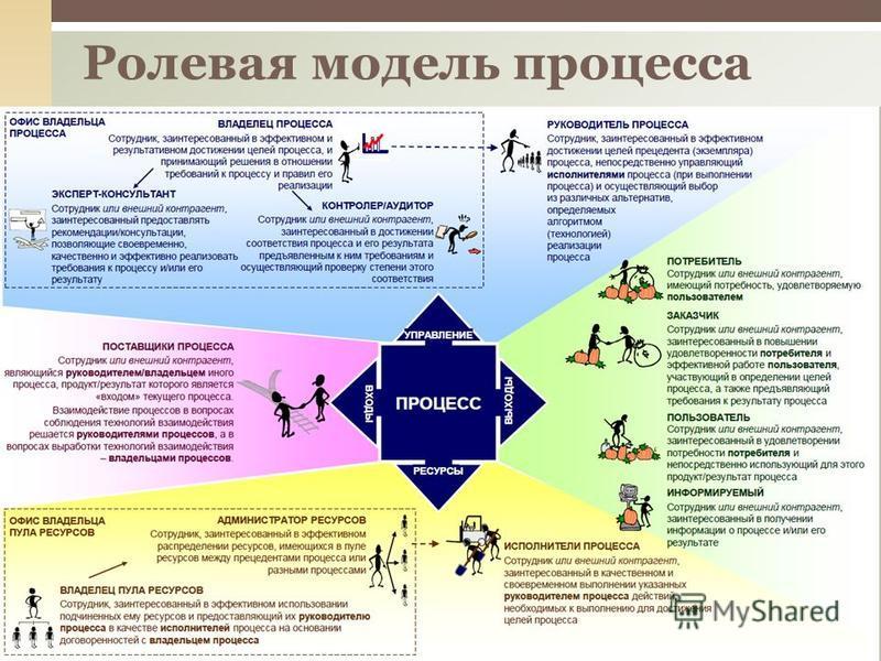 Ролевая модель процесса