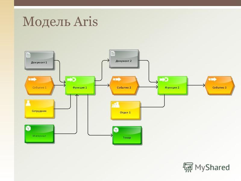 Модель Aris
