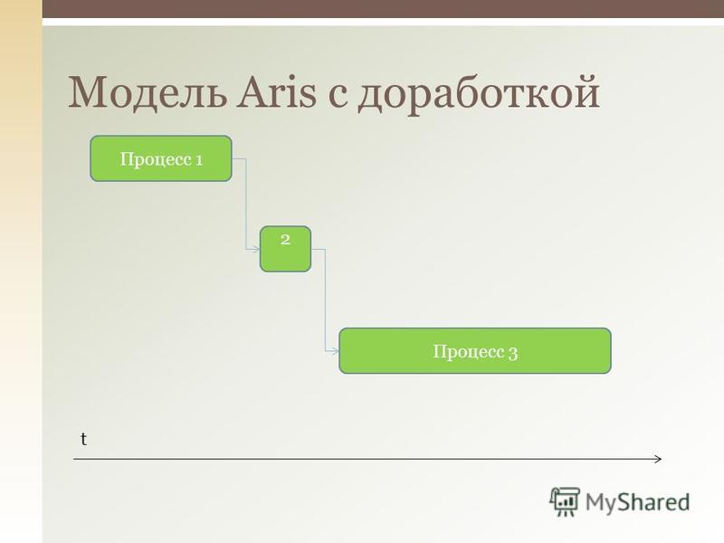 Модель Aris с доработкой Процесс 1 2 Процесс 3 t