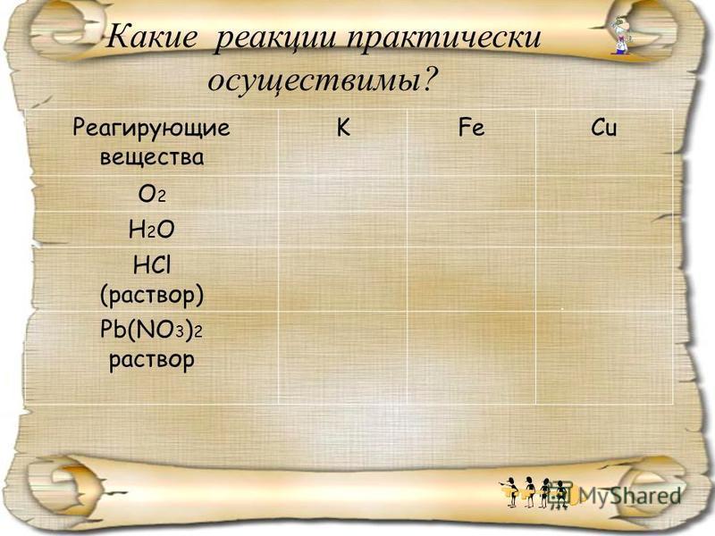 . Какие реакции практически осуществимы? Реагирующие вещества KFeCu О2О2 Н2ОН2О HCl (раствор) Pb(NO 3 ) 2 раствор