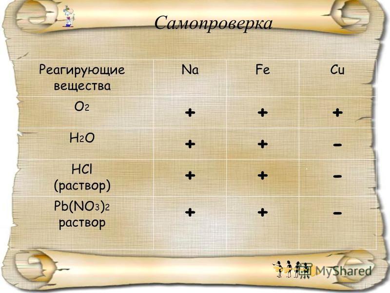 . Самопроверка Реагирующие вещества NaFeCu О2О2 +++ Н2ОН2О ++- HCl (раствор) ++- Pb(NO 3 ) 2 раствор ++-