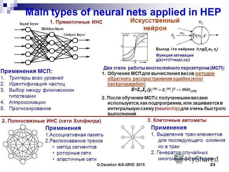 G.Ososkov AIS-GRID 2015 23 neural nets Main types of neural nets applied in HEP 1. Прямоточные ИНС Искусственный нейрон Два этапа работы многослойного персептрона (МСП): 1. 1. Обучение МСП для вычмсления весов методом обратного распространения ошибки