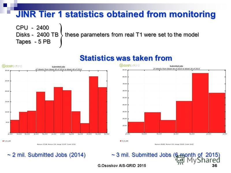CPU - 2400 Disks - 2400 TB these parameters from real T1 were set to the model Tapes - 5 PB Statistics was taken from G.Ososkov AIS-GRID 2015 36 JINR Tier 1 statistics obtained from monitoring ~ 2 mil. Submitted Jobs (2014) ~ 3 mil. Submitted Jobs (6