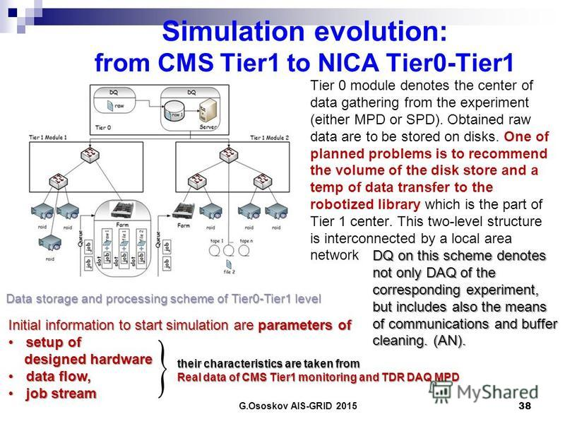 Simulation evolution: from CMS Tier1 to NICA Tier0-Tier1 Tier 0 module denotes the center of data gathering from the experiment (either MPD or SPD). Obtained raw data are to be stored on disks. One of planned problems is to recommend the volume of th