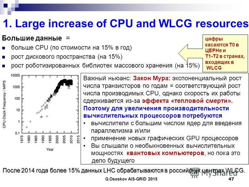 1. Large increase of CPU and WLCG resources Большие данные = больше CPU (по стоимости на 15% в год) рост дискового пространства (на 15%) рост роботизированных библиотек массового хранения (на 15%) 47 цифры касаются Т0 в ЦЕРНе и Т1-Т2 в странах, входя