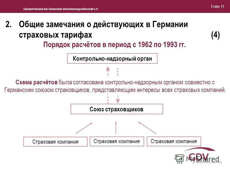 Gesamtverband der Deutschen Versicherungswirtschaft e.V. 2. Общие замечания о действующих в Германии страховых тарифах(4) Страховая компания Контрольно-надзорный орган Союз страховщиков Порядок расчётов в период с 1962 по 1993 гг. Схема расчётов была