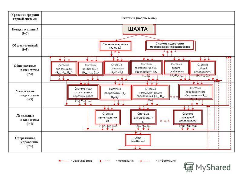 Уровеньиерархии горной системы Системы (подсистемы) Концептуальный (i=0) Общесистемный (i=1) Общешахтные подсистемы (i=2) Участковые подсистемы (i=3) Локальные подсистемы (i=4) Оперативное управление (i=5) ШАХТА