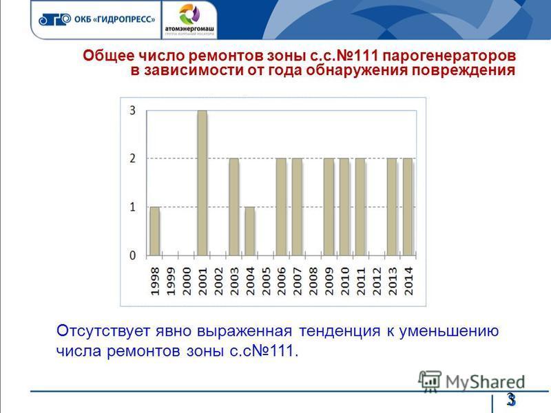 3 3 Общее число ремонтов зоны с.с.111 парогенераторов в зависимости от года обнаружения повреждения Отсутствует явно выраженная тенденция к уменьшению числа ремонтов зоны с.с 111.