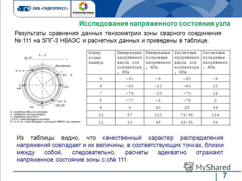 7 Исследования напряженного состояния узла Из таблицы видно, что качественный характер распределения напряжений совпадает и их величины, в соответствующих точках, близки между собой, следовательно, расчеты адекватно отражают напряженное состояние зон