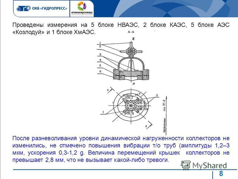 8 Проведены измерения на 5 блоке НВАЭС, 2 блоке КАЭС, 5 блоке АЭС «Козлодуй» и 1 блоке ХмАЭС. После разневоливания уровни динамической нагруженности коллекторов не изменились, не отмечено повышения вибрации т/о труб (амплитуды 1,2–3 мкм, ускорения 0,