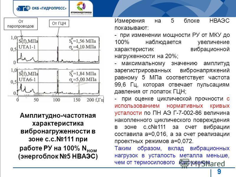 9 Амплитудно-частотная характеристика вибро нагруженности в зоне с.с.111 при работе РУ на 100% N ном (энергоблок 5 НВАЭС) Измерения на 5 блоке НВАЭС показывают: - при изменении мощности РУ от МКУ до 100% наблюдается увеличение характеристик вибрацион
