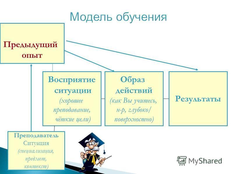 Модель обучения Предыдущий опыт Восприятие ситуации (хорошее преподавание, чёткие цели) Преподаватель Ситуация (специализация, предмет, контекст) Образ действий (как Вы учитесь, н-р, глубоко/ поверхностно) Результаты