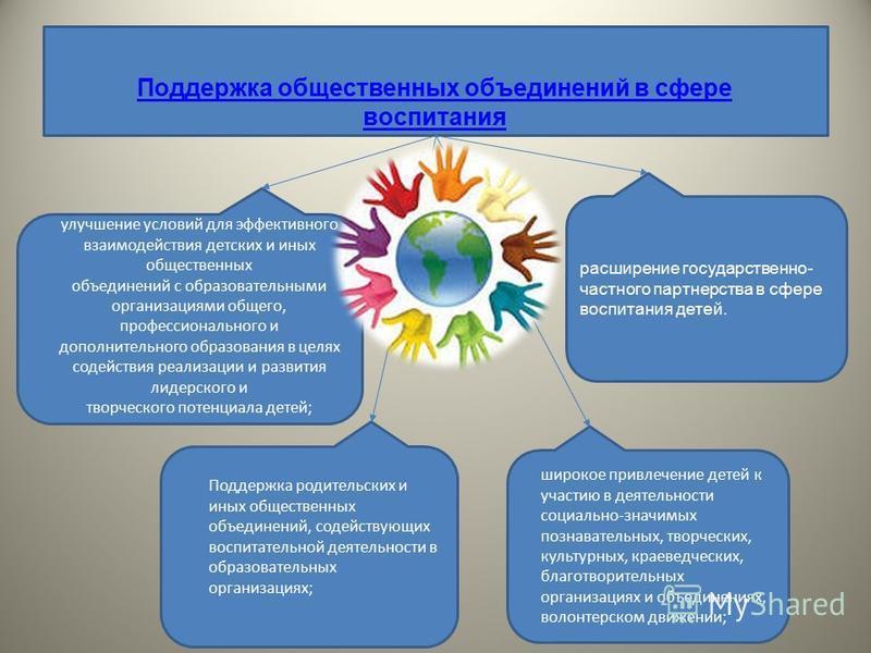 Поддержка общественных объединений в сфере воспитания улучшение условий для эффективного взаимодействия детских и иных общественных объединений с образовательными организациями общего, профессионального и дополнительного образования в целях содействи