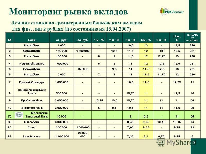 Мониторинг рынка вкладов Банкот, руб.до, руб.1 м., %2 м., %3 м., %6 м., %9 м., % 12 м., % по ЧА на 01.01.2007 1Интехбанк 1 000---10,513-13,5286 2Совкомбанк 150 0001 500 000-10,511,5121313,5221 3Интехбанк 150 000-8911,51212,7513286 4Нефтяной Альянс 1