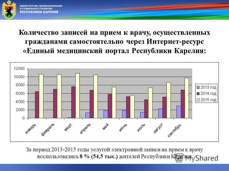 Количество записей на прием к врачу, осуществленных гражданами самостоятельно через Интернет-ресурс «Единый медицинский портал Республики Карелия: За период 2013-2015 годы услугой электронной записи на прием к врачу воспользовались 8 % (54,5 тыс.) жи