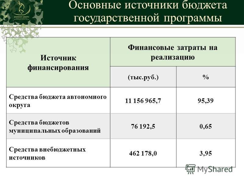 Основные источники бюджета государственной программы Источник финансирования Финансовые затраты на реализацию (тыс.руб.)% Средства бюджета автономного округа 11 156 965,795,39 Средства бюджетов муниципальных образований 76 192,50,65 Средства внебюдже