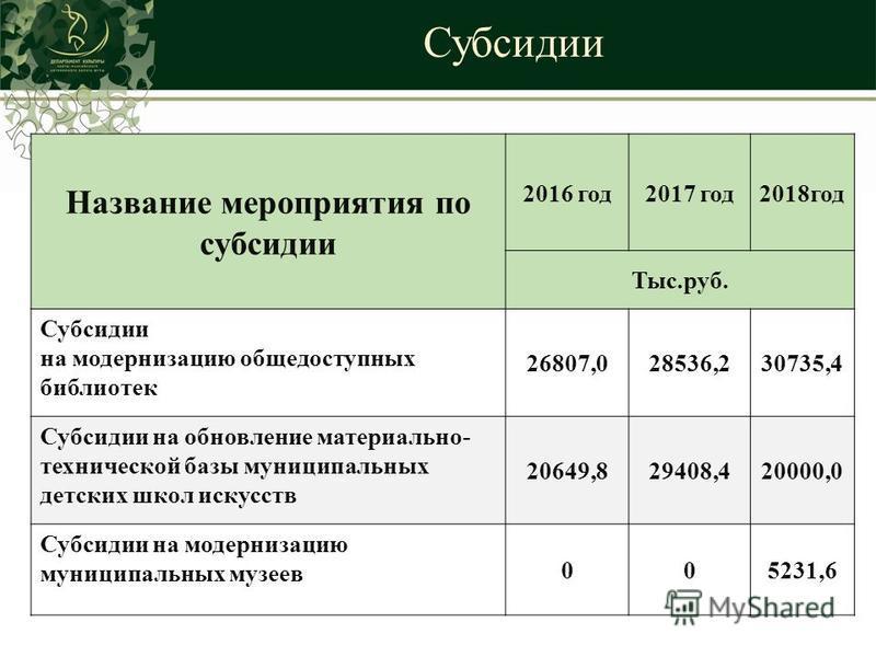Субсидии Название мероприятия по субсидии 2016 год 2017 год 2018 год Тыс.руб. Субсидии на модернизацию общедоступных библиотек 26807,028536,230735,4 Субсидии на обновление материально- технической базы муниципальных детских школ искусств 20649,829408
