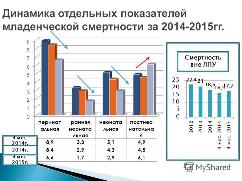 Динамика отдельных показателей младенческой смертности за 2014-2015 гг. 4 мес. 2014 г. 2014 г. 4 мес. 2015 г. Смертность вне ЛПУ