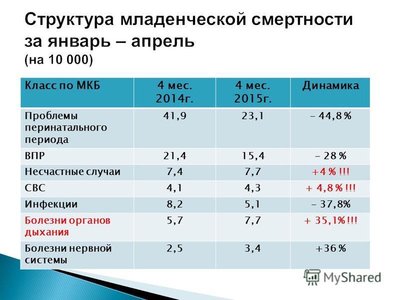 Класс по МКБ4 мес. 2014 г. 4 мес. 2015 г. Динамика Проблемы перинатального периода 41,923,1- 44,8 % ВПР21,415,4- 28 % Несчастные случаи 7,47,7+4 % !!! СВС4,14,3+ 4,8 % !!! Инфекции 8,25,1- 37,8% Болезни органов дыхания 5,77,7+ 35,1% !!! Болезни нервн