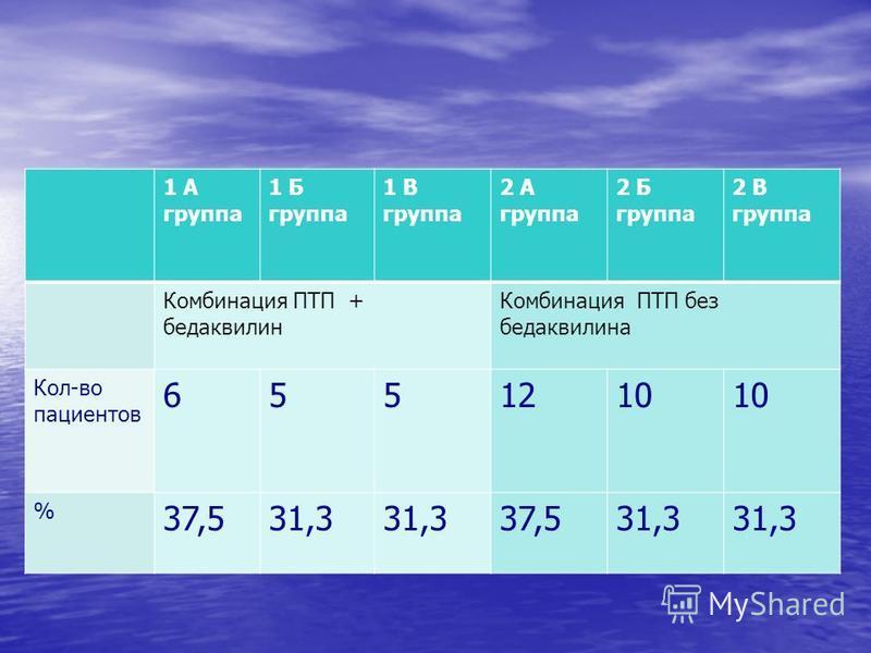 1 А группа 1 Б группа 1 В группа 2 А группа 2 Б группа 2 В группа Комбинация ПТП + бедаквилин Комбинация ПТП без бедаквилина Кол-во пациентов 6551210 % 37,531,3 37,531,3