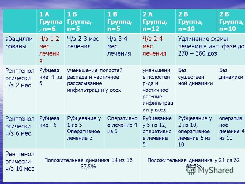 1 А Группа, n=6 1 Б Группа, n=5 1 В Группа, n=5 2 А Группа, n=12 2 Б Группа, n=10 2 В Группа, n=10 бациллы романы Ч/з 1-2 мес лечения Ч/з 2-3 мес лечения Ч/з 3-4 мес лечения Ч/з 2-4 мес лечения Удлинение схемы лечения в инт. фазе до 270 – 360 доз Рен
