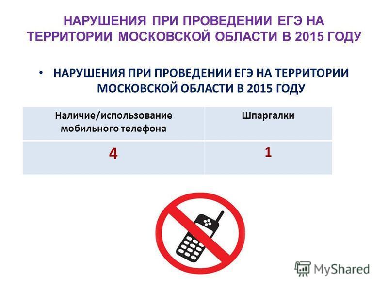 НАРУШЕНИЯ ПРИ ПРОВЕДЕНИИ ЕГЭ НА ТЕРРИТОРИИ МОСКОВСКОЙ ОБЛАСТИ В 2015 ГОДУ Наличие/использование мобильного телефона Шпаргалки 4 1