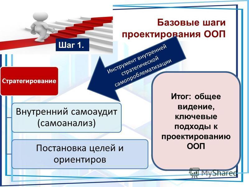 Базовые шаги проектирования ООП Шаг 1. Стратегирование Внутренний самоаудит (самоанализ) Постановка целей и ориентиров Инструмент внутренней стратегической самопроблематизации Итог: общее видение, ключевые подходы к проектированию ООП