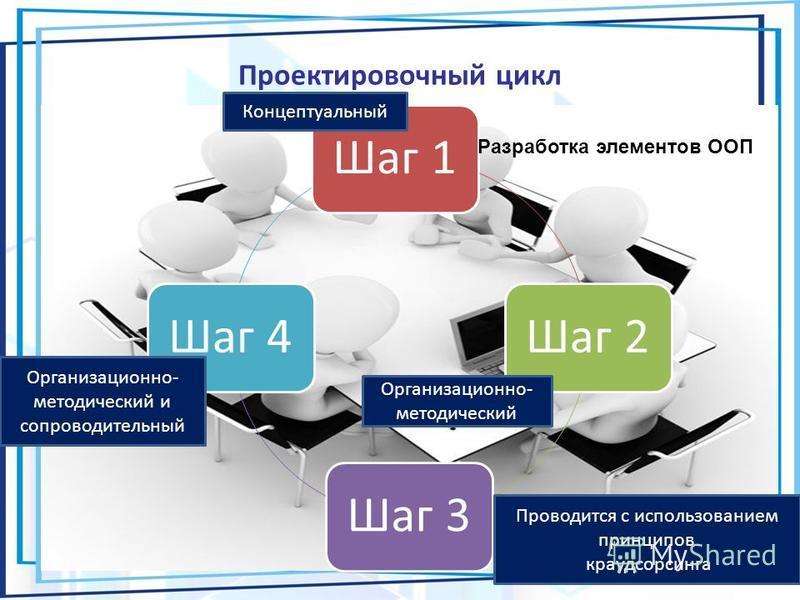 Проектировочный цикл Шаг 1Шаг 2Шаг 3Шаг 4 Разработка элементов ООП Концептуальный Организационно- методический Проводится с использованием принципов краудсорсинга Организационно- методический и сопроводительный