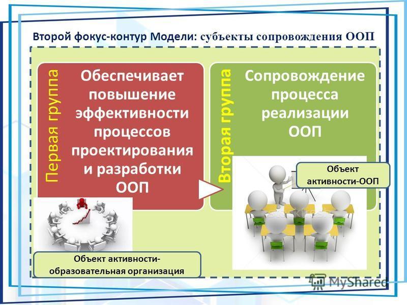 Второй фокус-контур Модели: субъекты сопровождения ООП Первая группа Обеспечивает повышение эффективности процессов проектирования и разработки ООП Вторая группа Сопровождение процесса реализации ООП Объект активности- образовательная организация Объ