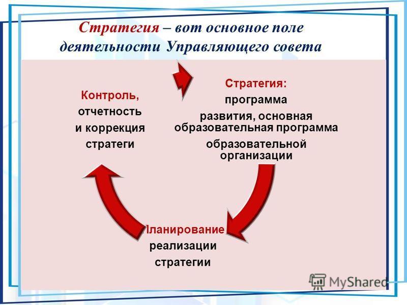Стратегия: программа развития, основная образовательная программа образовательной организации Планирование реализации стратегии Контроль, отчетность и коррекция стратеги Стратегия – вот основное поле деятельности Управляющего совета