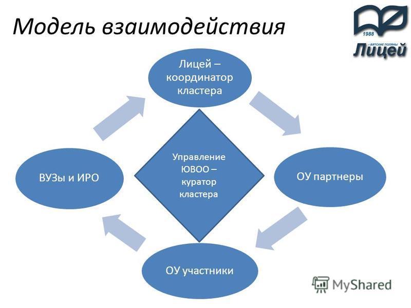 Лицей – координатор кластера ОУ партнеры ОУ участники ВУЗы и ИРО Модель взаимодействия Управление ЮВОО – куратор кластера