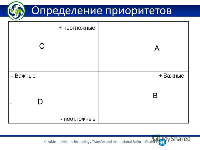 Kazakhstan Health Technology Transfer and Institutional Reform Project 5 Определение приоритетов + неотложные C A - - Важные - D - - неотложные + Важные B
