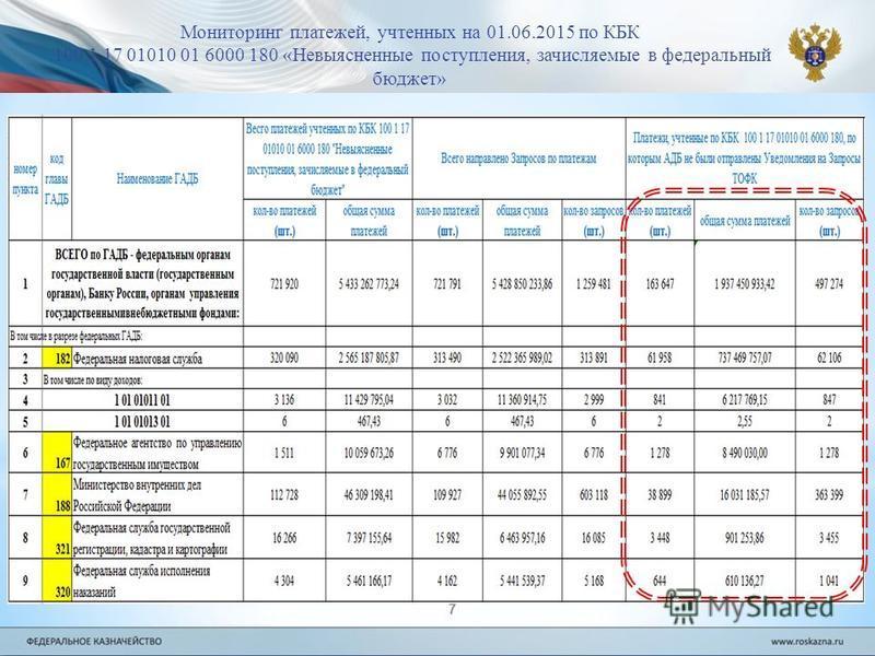 7 Мониторинг платежей, учтенных на 01.06.2015 по КБК 100 1 17 01010 01 6000 180 «Невыясненные поступления, зачисляемые в федеральный бюджет»