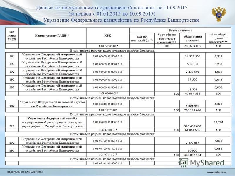 Данные по поступлениям государственной пошлины на 11.09.2015 (за период с 01.01.2015 по 10.09.2015) Управление Федерального казначейства по Республике Башкортостан