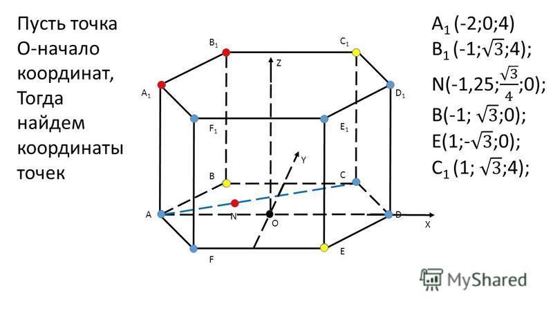 А B C D E F А1А1 B1B1 C1C1 D1D1 E1E1 F1F1 N O X Y Z Пусть точка O-начало координат, Тогда найдем координаты точек