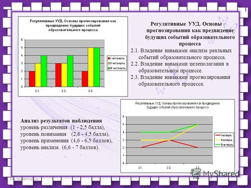 http://linda6035.ucoz.ru/ Регулятивные УУД. Основы прогнозирования как предвидение будущих событий образовательного процесса 2.1. Владение навыками анализа реальных событий образовательного процесса. 2.2. Владение навыками целеполагания в образовател