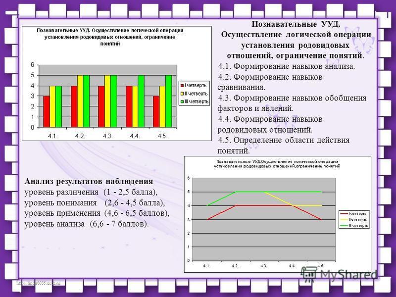 http://linda6035.ucoz.ru/ Познавательные УУД. Осуществление логической операции установления родовидовых отношений, ограничение понятий. 4.1. Формирование навыков анализа. 4.2. Формирование навыков сравнивания. 4.3. Формирование навыков обобщения фак