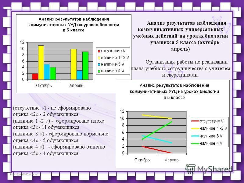 http://linda6035.ucoz.ru/ (отсутствие \/) - не сформировано оценка «2» - 2 обучающихся (наличие 1 -2 \/) - сформировано плохо оценка «3»- 11 обучающихся (наличие 3 \/) - сформировано нормально оценка «4» - 5 обучающихся (наличие 4 \/) - сформировано