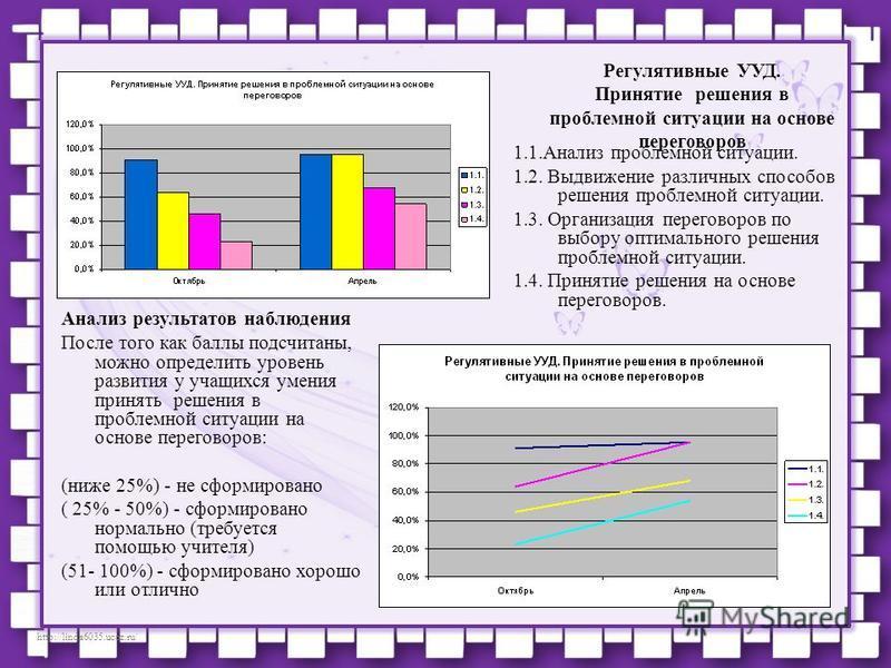 http://linda6035.ucoz.ru/ Анализ результатов наблюдения После того как баллы подсчитаны, можно определить уровень развития у учащихся умения принять решения в проблемной ситуации на основе переговоров: (ниже 25%) - не сформировано ( 25% - 50%) - сфор